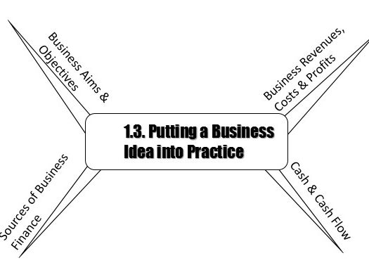 Pearson GCSE Business 9-1 Theme 1 Mind map structures for 1.1-1.5