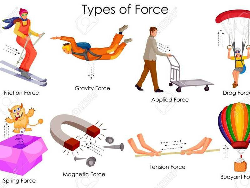 BEST Forces Lesson 3 - Types of Force