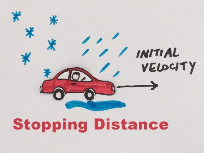 Stopping Distance, Thinking Distance, Braking Distance
