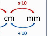 Maths Conversions Bundle