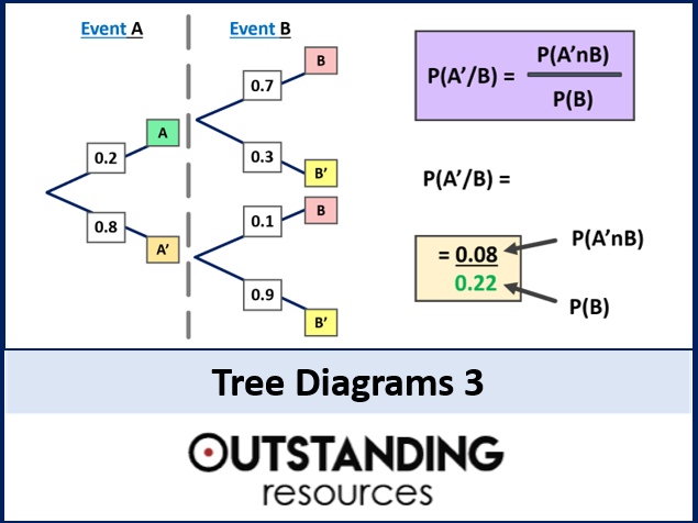 Tree Diagrams 3