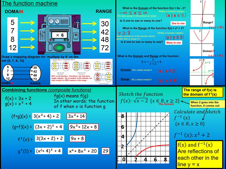 Functions - International Baccalaureate standard level Mathematics. Whole unit.