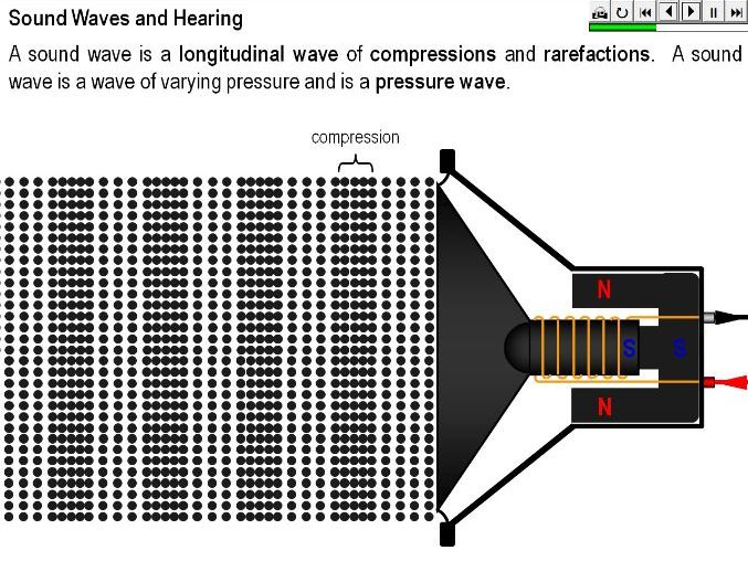 Sound Waves and Hearing