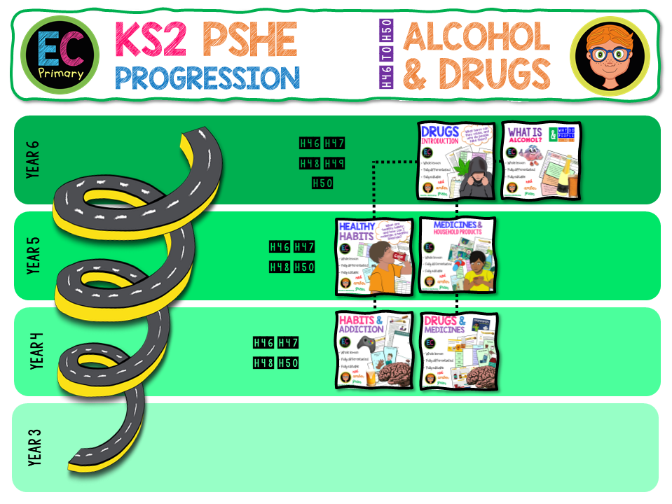 KS2 Drugs Alcohol and Tobacco