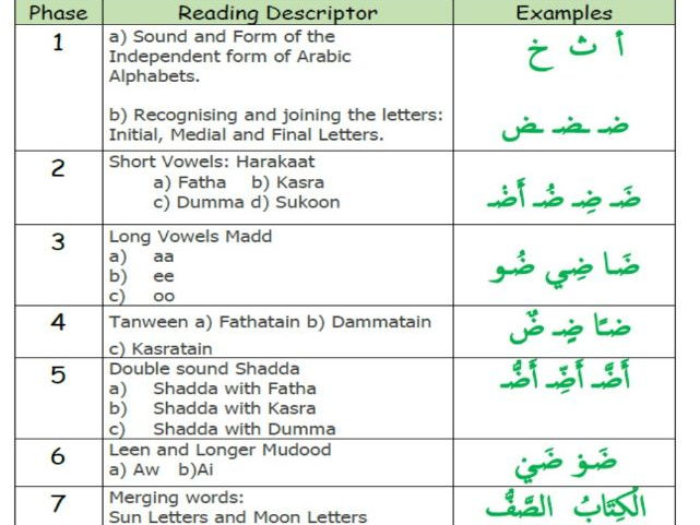 Arabic Phonics Phases Guideline