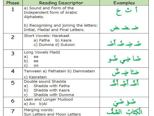 Arabic Phonics Phases Guideline