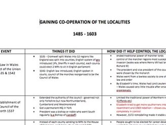 Notes on Gaining cooperation of the Localities - Tudors 1485-1603 - A Level History PAPER 3