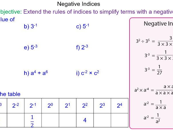 Fractional Indices by stefmathssparkle Teaching Resources TES – Fractional Indices Worksheet