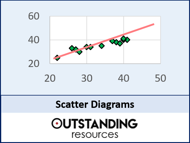 Scatter Diagrams, Correlation and Lines of Best Fit (+ 2 worksheets)