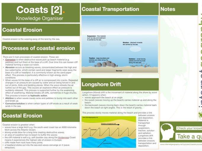Coasts Knowledge Organiser - Coastal Processes - GCSE Geography 9-1
