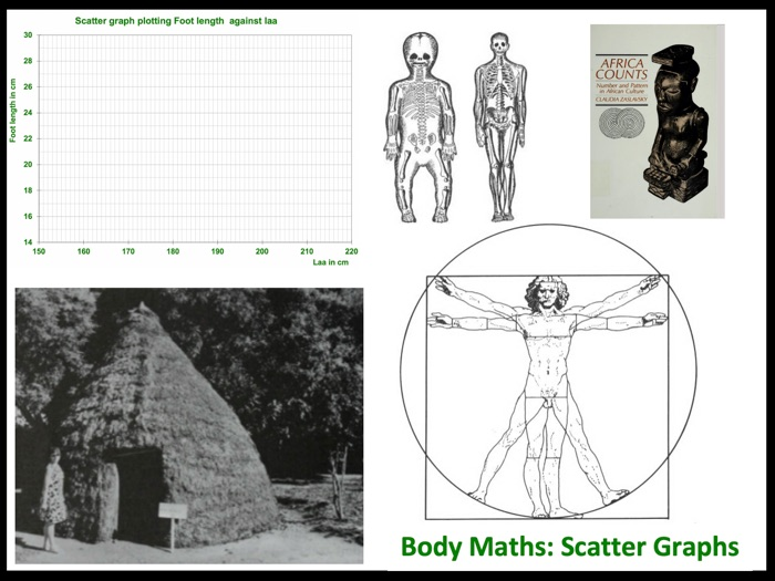 Body maths: scatter graphs with historical and cultural links
