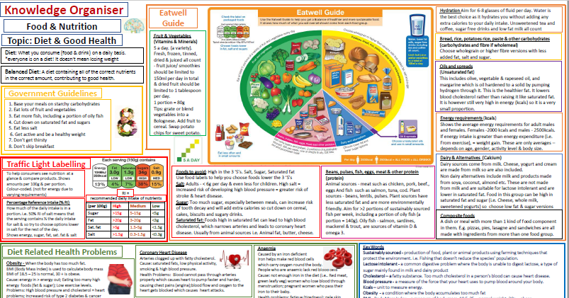 Knowledge Organiser/Revision for Diet & Healthy Eating. GCSE & KS3 Food and Nutrition, PSCHE