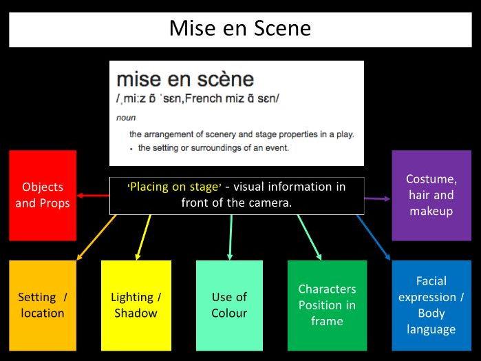 Media Studies MS1 - Micro Features