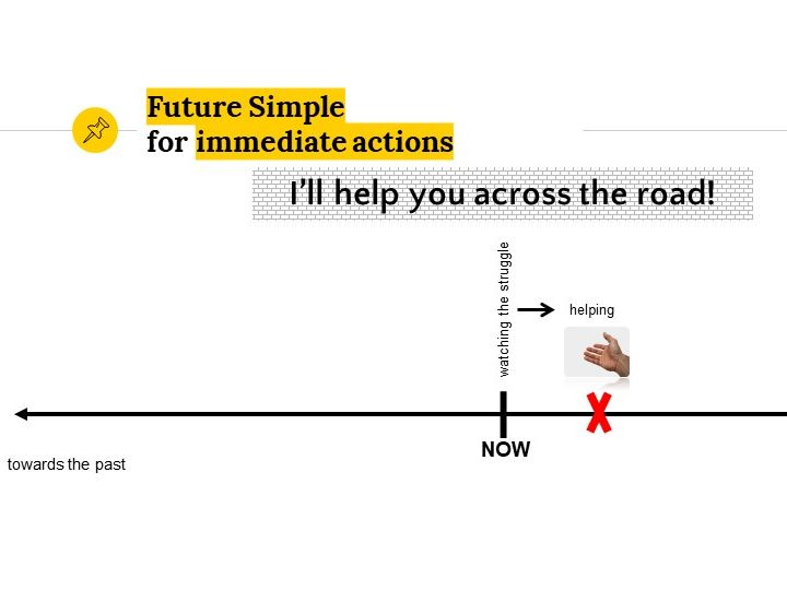 Grammar Lesson 20: Tenses: Future