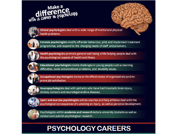 Psychology careers poster/display: Suitable for A-level psychology.
