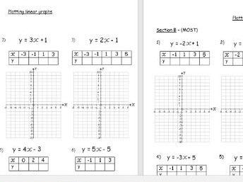 Plotting linear equations