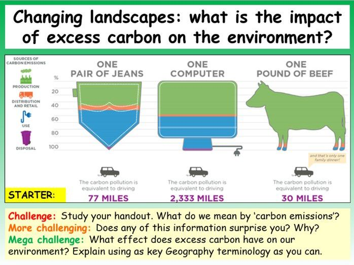 Carbon Emissions + The Greenhouse Effect