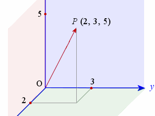 Edexcel A Level Maths Chapter 12 Vectors