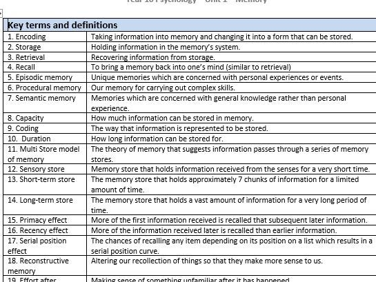 GCSE Pyschology Edexcel Paper 1 - ALL Knowledge Organisers/ Key term lists/ Glossaries