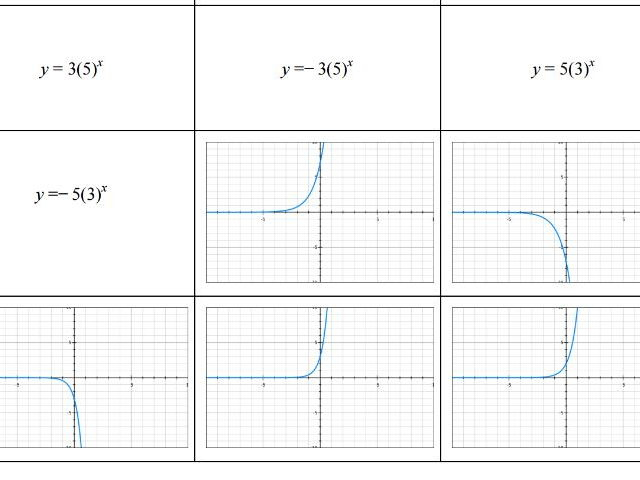 Exponential Functions and Graphs Sort Activity