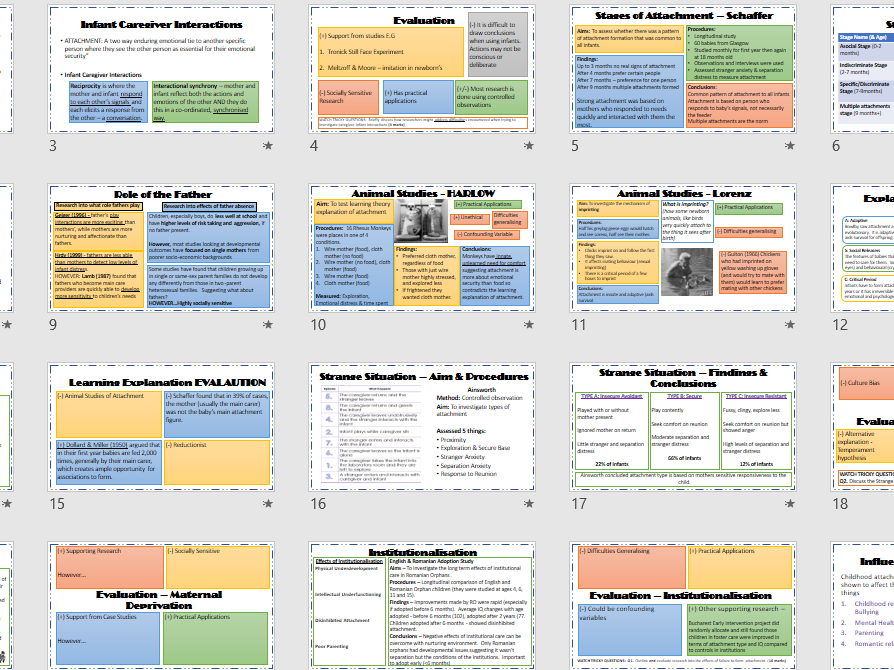 Paper 1 AQA Psychology Revision Summary Powerpoint (Social, Memory, psychopathology, attachment)