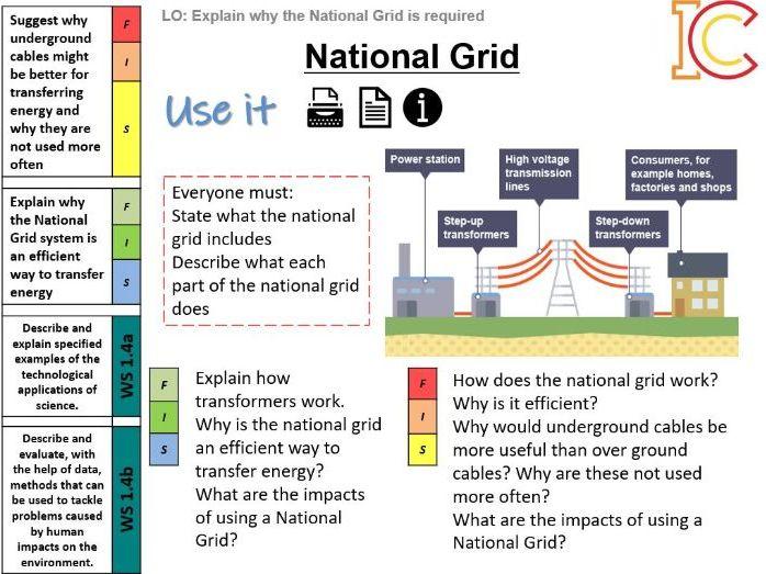 Electricity 13 - National Grid AQA New Physics 9-1