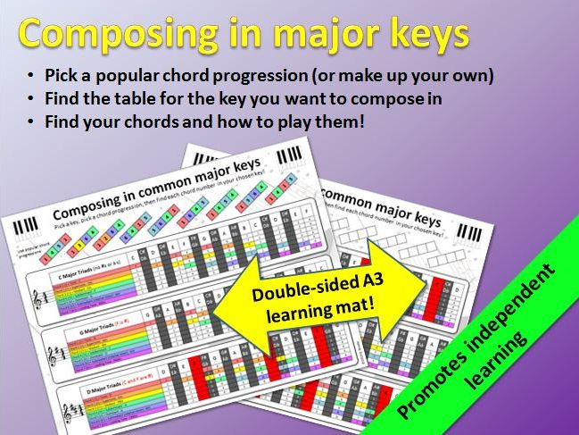 Composing in Common Major Keys (double-sided A3 learning mat)