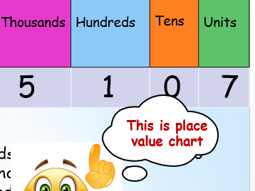 Place Value Power point presentation and worksheet(Whole numbers) Year5/6