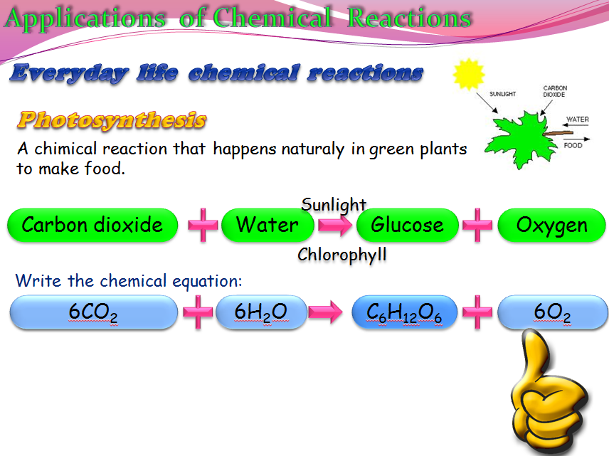 Applications of chemical reactions (Chemistry)