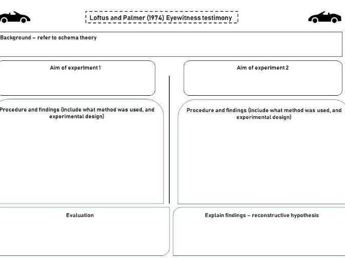 OCR A Level Psychology Loftus & Palmer KO