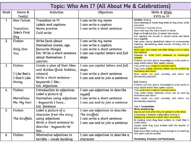 Year 1 English MTP All About Me Topic