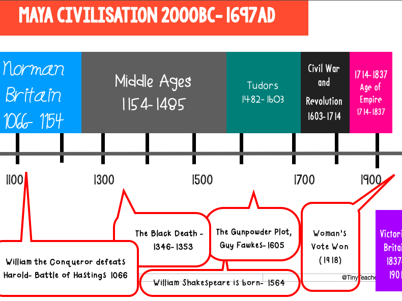 A Timeline of Our History