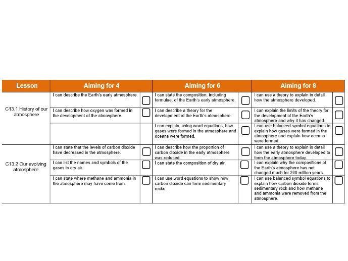 AQA GCSE Chemistry - C14 – The Earths Atmosphere checklist