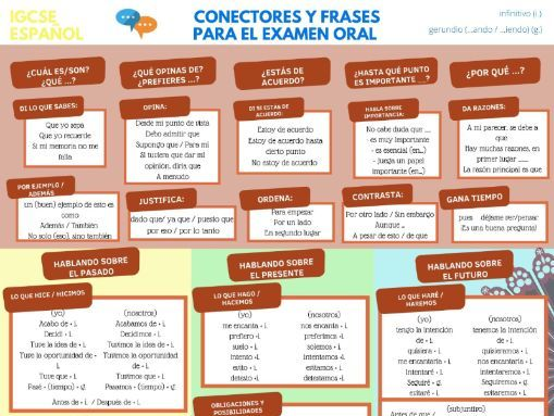 GCSE Spanish mat: 100+ complex structures (for Y11)