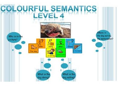 Colourful Semantics activity pack (34 pics) Level 4 (Subject, Verb, Object, Place) for SLD learners
