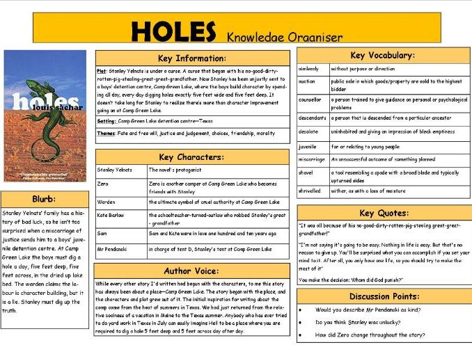 Holes Knowledge Organiser