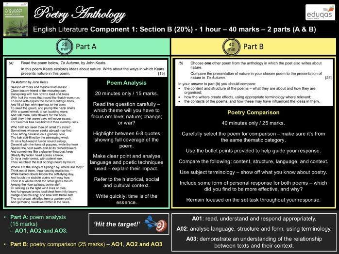 GCSE English Literature - Poetry Anthology Exam Guide