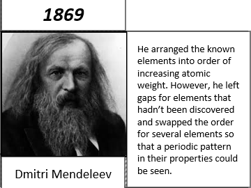 Development of the periodic table cut and stick