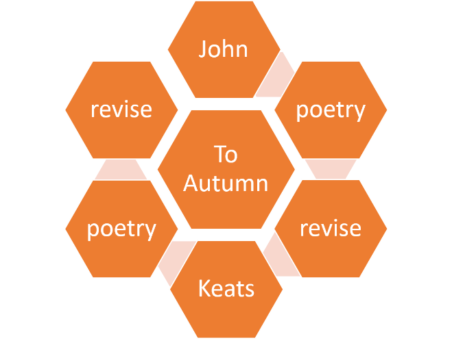 Poetry puzzle Keats devices