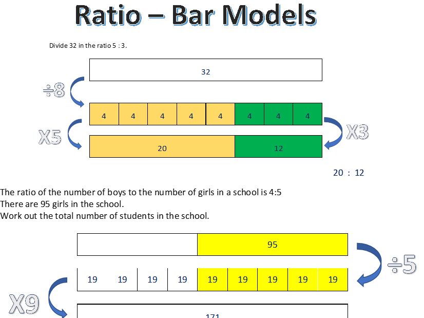 Sharing in a Ratio - Bar Model