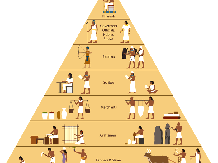Ancient Egypt Social Organisation Lesson