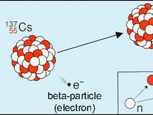 EdExcel P2 Unit 5 Radioactivity - Lesson 1 - Types of Radiation