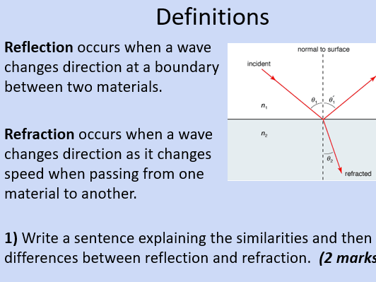 OCR AS Physics: Reflection & Refraction