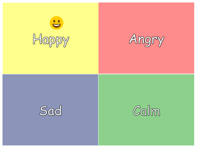 How do you feel today? Emotion Feeling Emoji Sorting Class group work PYP