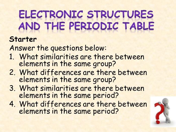 AQA Chemistry Topic 2: Electronic Structures and the Periodic Table