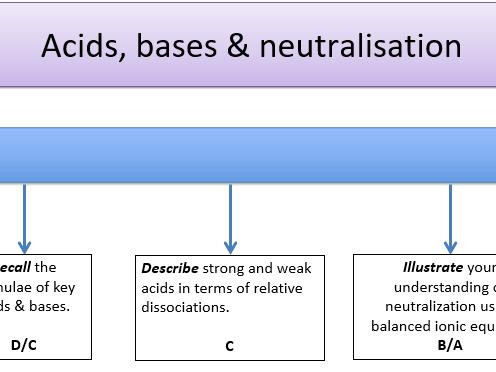 KS5, Acids & redox - acids, bases & neutralisation (Teacher powerpoint + student workbook)
