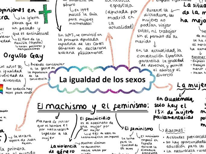 AQA La Igualdad de los sexos A level Spanish Mind Map