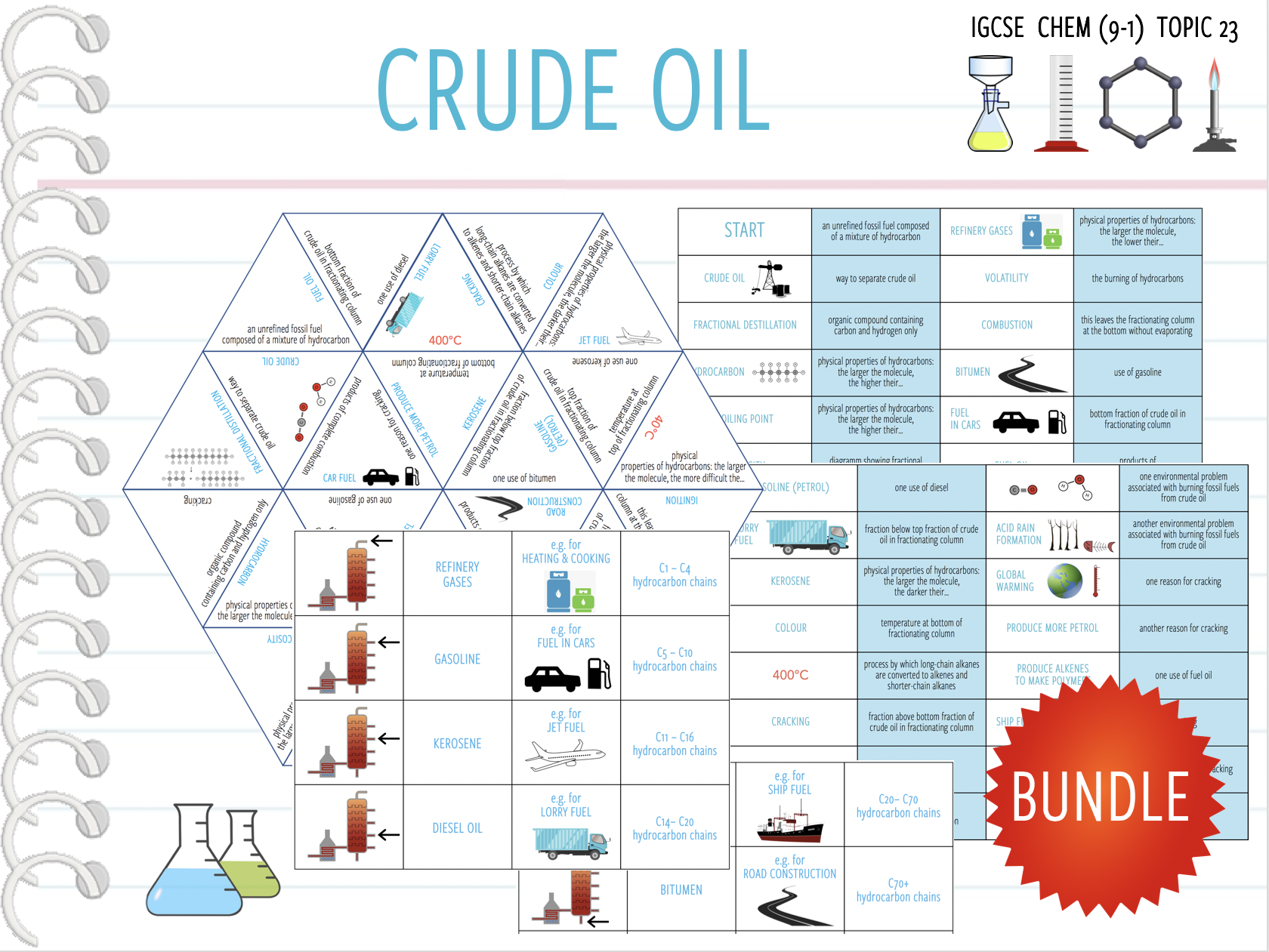 IGCSE Chemistry Topic 23: Crude Oil - 3x Games and activities (KS4)
