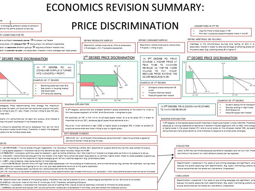 A-Level - Economics - Micro - Price Discrimination Summary