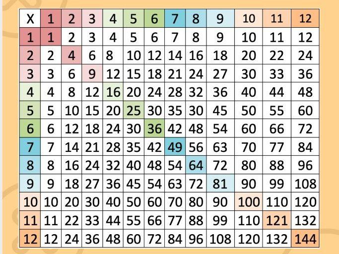Times Tables bundle